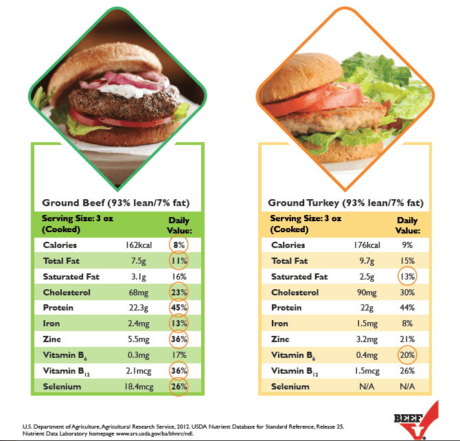 beef vs turkey comparison