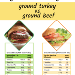 text overlay which should you be eating? ground turkey vs ground beef with an image of turkey burger and ground beef burger with nutritional info under each